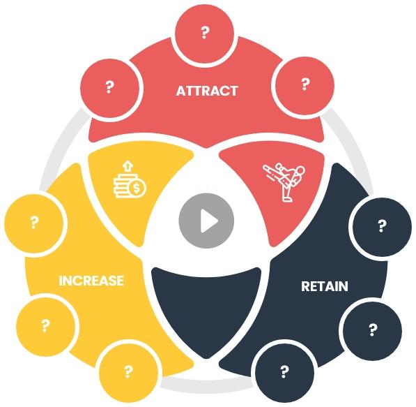 Martial Arts Business Case Study
